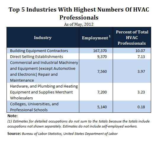 Top industries HVAC Professionals