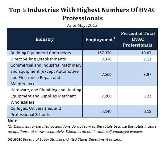 Top industries HVAC Professionals