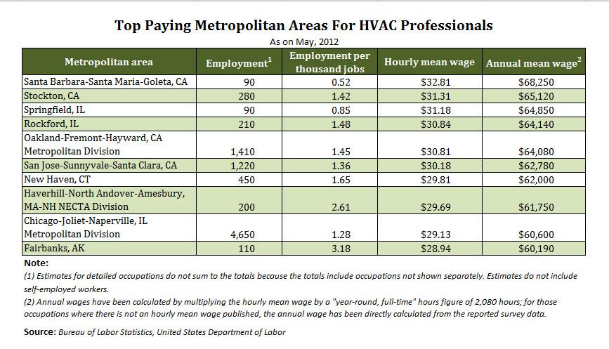 Top paying metro