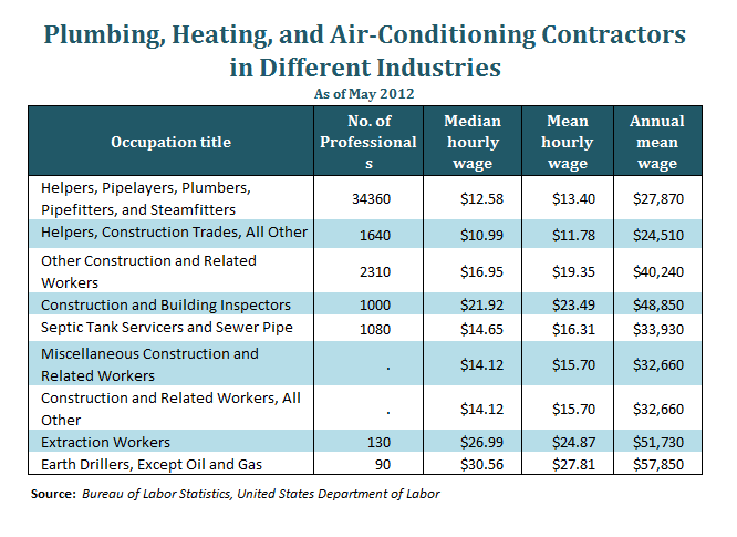 HVAC Construction Industry – Construction Management Job Description