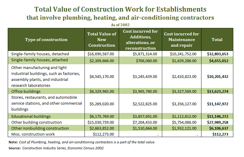 Value of Construction